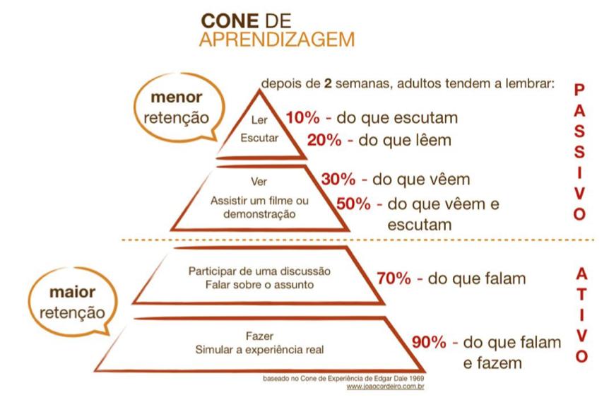 Cone de Aprendizagem